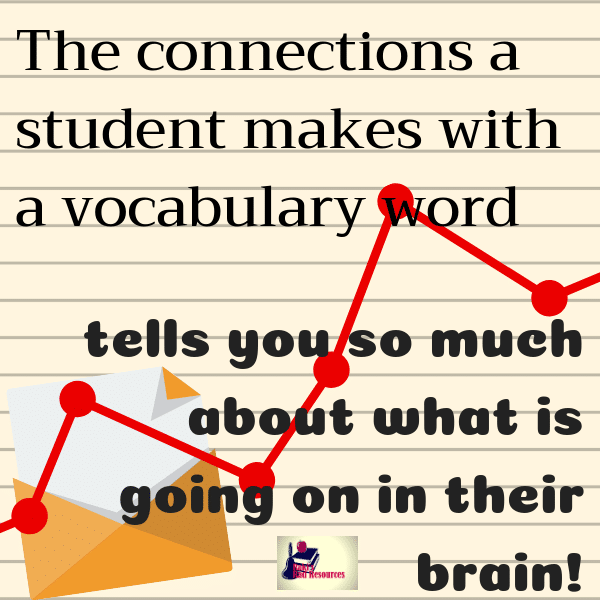 10 Ways to better know the needs of your students that go beyond beginning of the school year activities - the connections a students make with a vocabulary word will tell you so much about their background knowledge and the way their brain is processing information